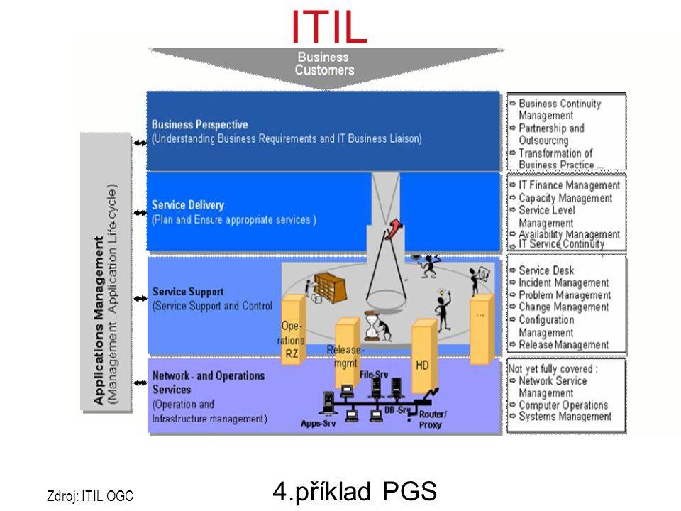 ITIL 4.příklad PGS Zdroj: ITIL OGC