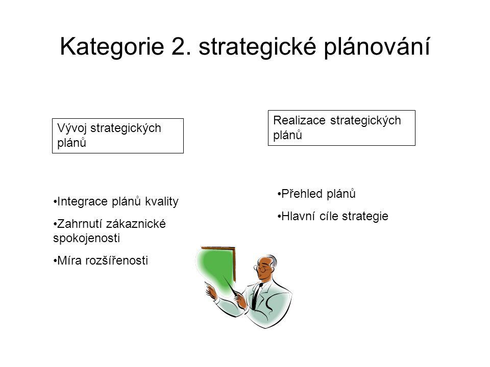 Kategorie 2. strategické plánování Vývoj strategických plánů Realizace strategických plánů Integrace plánů kvality Zahrnutí zákaznické spokojenosti Mí
