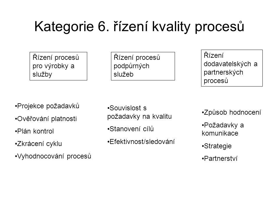 Kategorie 6. řízení kvality procesů Řízení procesů pro výrobky a služby Řízení procesů podpůrných služeb Řízení dodavatelských a partnerských procesů