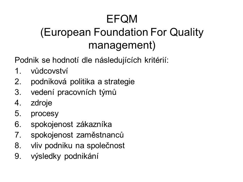 EFQM (European Foundation For Quality management) Podnik se hodnotí dle následujících kritérií: 1.vůdcovství 2.podniková politika a strategie 3.vedení