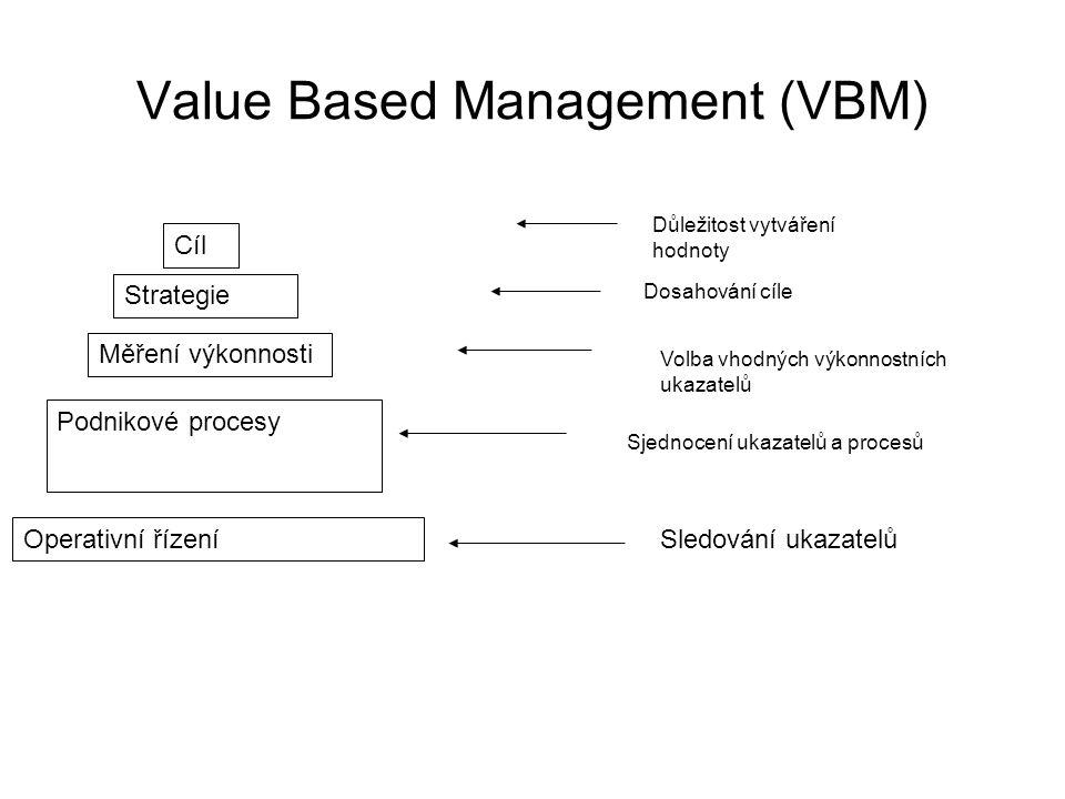 Value Based Management (VBM) Cíl Strategie Měření výkonnosti Podnikové procesy Operativní řízení Důležitost vytváření hodnoty Dosahování cíle Volba vh