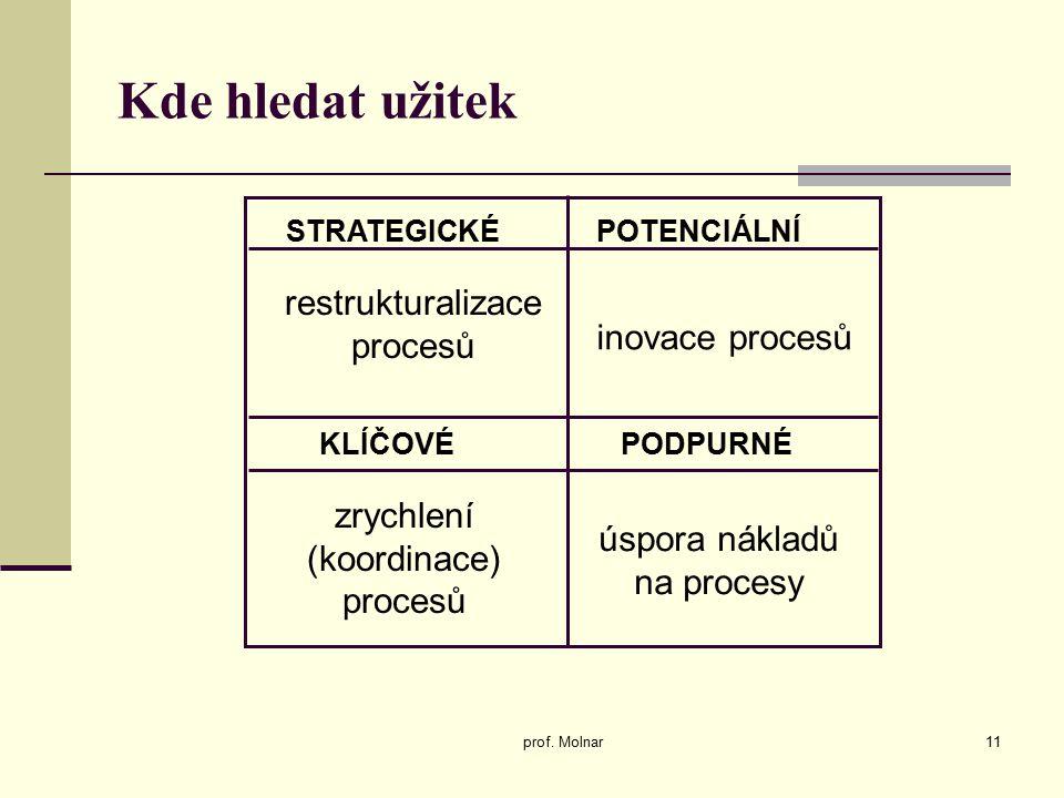 STRATEGICKÉ PODPURNÉKLÍČOVÉ POTENCIÁLNÍ restrukturalizace procesů inovace procesů zrychlení (koordinace) procesů úspora nákladů na procesy Kde hledat užitek prof.