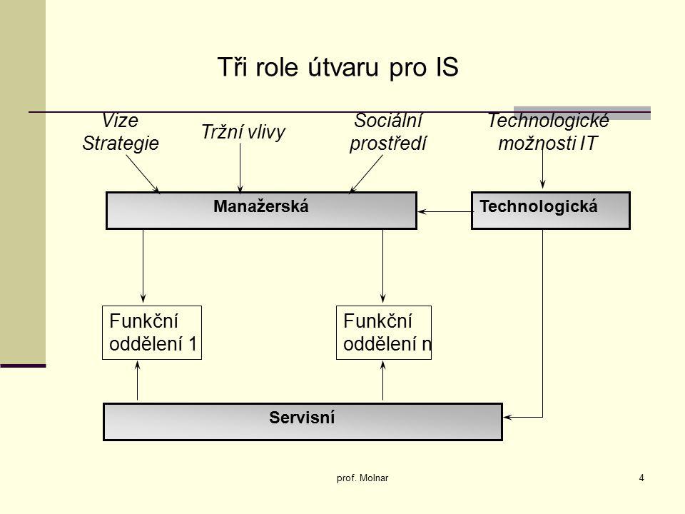 4 Tři role útvaru pro IS ManažerskáTechnologická Servisní Funkční oddělení 1 Funkční oddělení n Vize Strategie Tržní vlivy Sociální prostředí Technolo