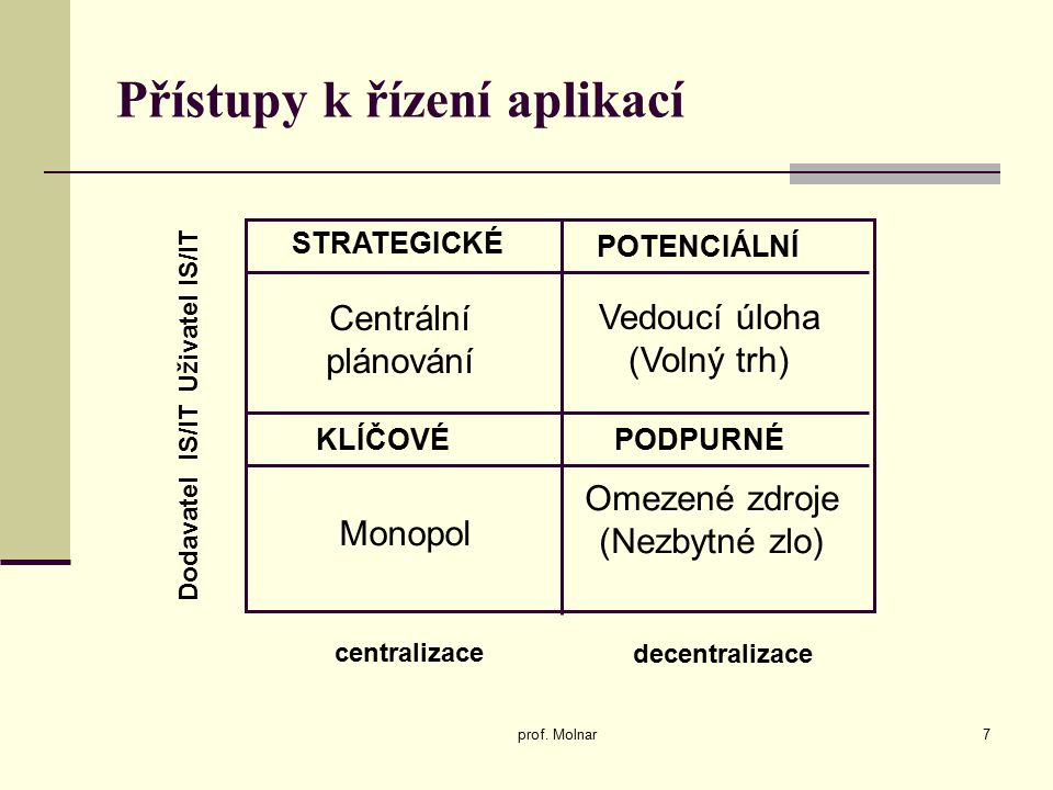 STRATEGICKÉ PODPURNÉKLÍČOVÉ POTENCIÁLNÍ Centrální plánování Vedoucí úloha (Volný trh) Uživatel IS/IT Dodavatel IS/IT Monopol Omezené zdroje (Nezbytné zlo) centralizace decentralizace Přístupy k řízení aplikací prof.