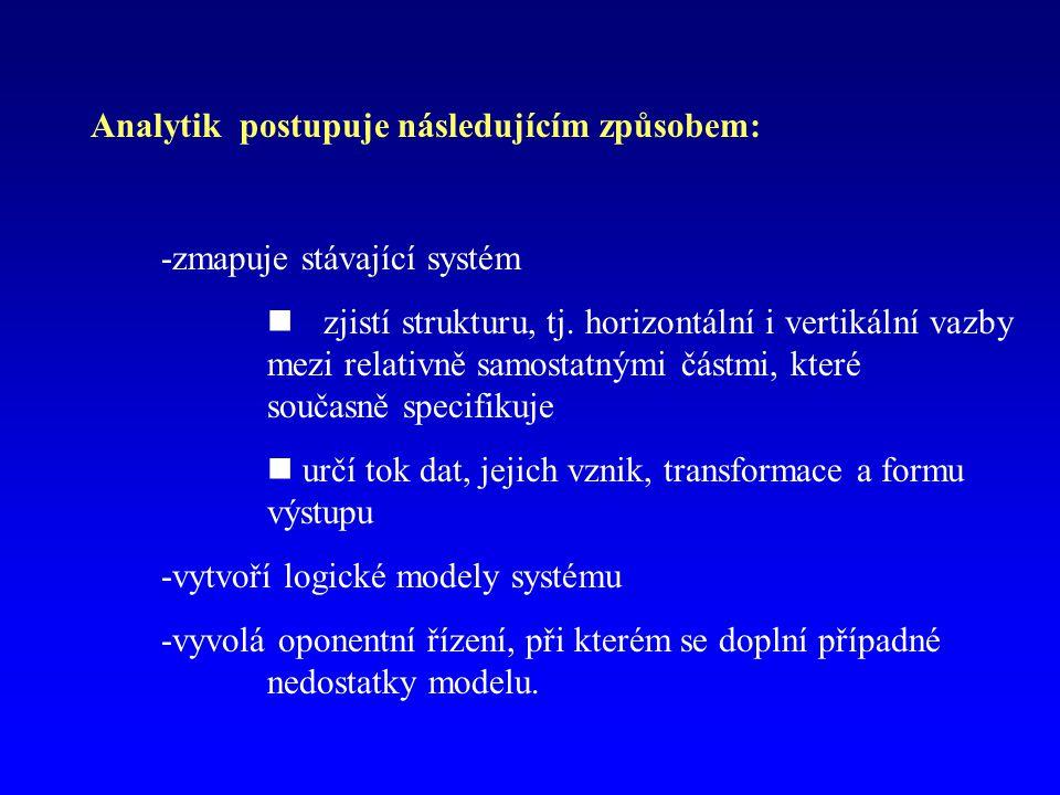 Analytik postupuje následujícím způsobem: -zmapuje stávající systém zjistí strukturu, tj.