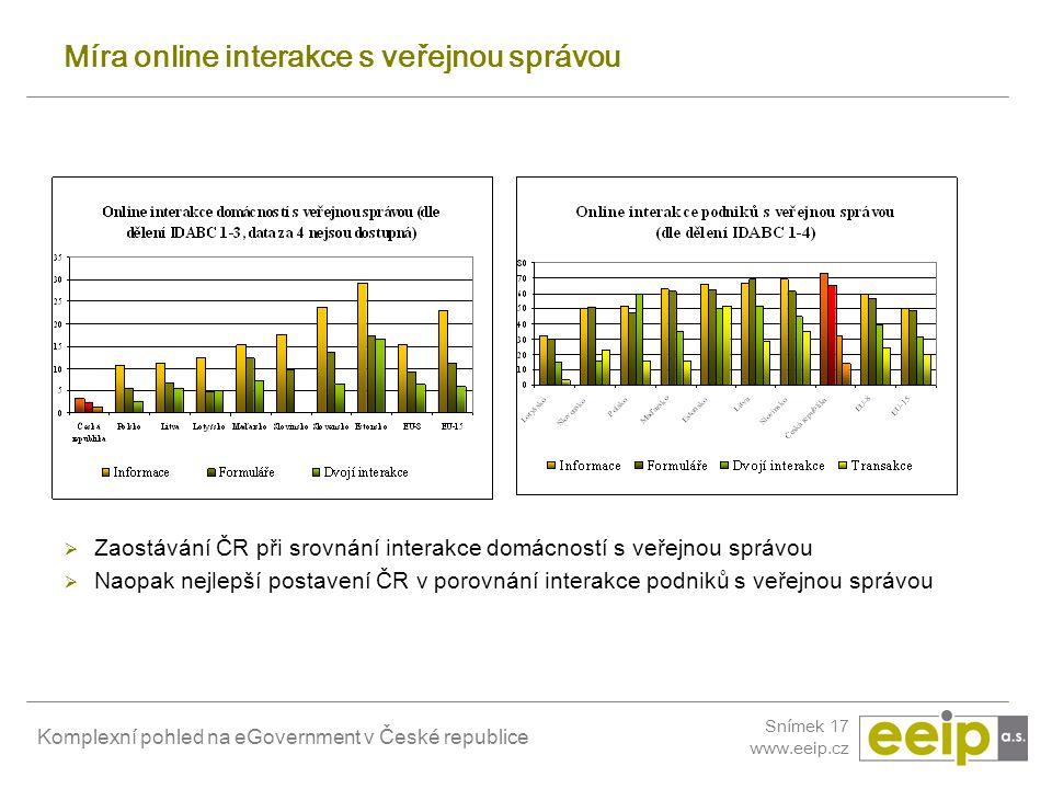 Komplexní pohled na eGovernment v České republice Snímek 17 www.eeip.cz Míra online interakce s veřejnou správou  Zaostávání ČR při srovnání interakc