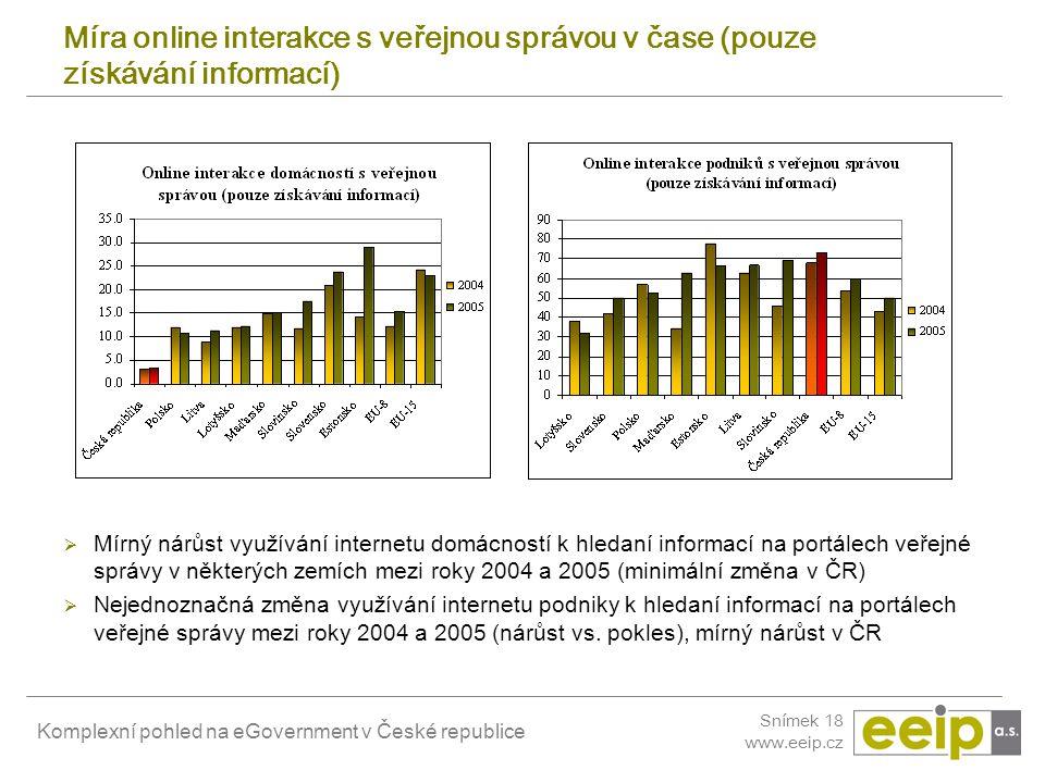 Komplexní pohled na eGovernment v České republice Snímek 18 www.eeip.cz Míra online interakce s veřejnou správou v čase (pouze získávání informací) 