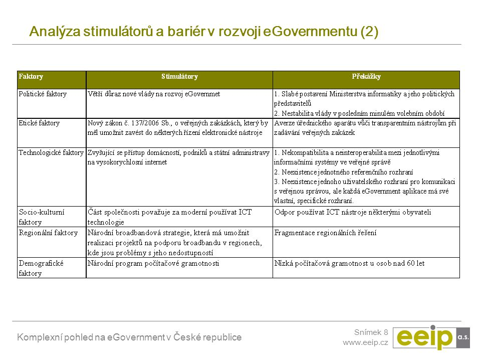 Komplexní pohled na eGovernment v České republice Snímek 8 www.eeip.cz Analýza stimulátorů a bariér v rozvoji eGovernmentu (2)