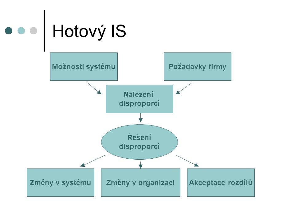 Hotový IS Možnosti systémuPožadavky firmy Nalezení disproporcí Změny v systémuZměny v organizaciAkceptace rozdílů Řešení disproporcí