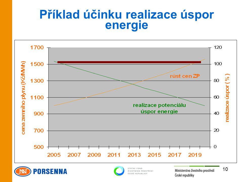 Příklad účinku realizace úspor energie 10