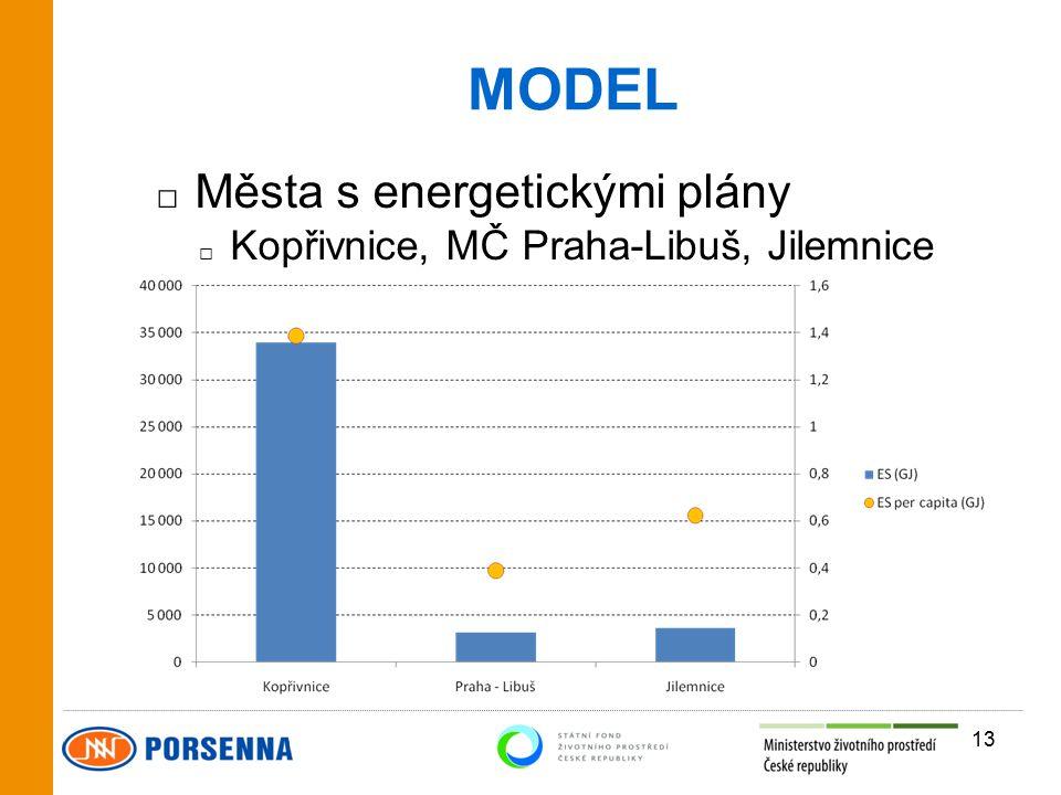 MODEL □ Města s energetickými plány □ Kopřivnice, MČ Praha-Libuš, Jilemnice 13