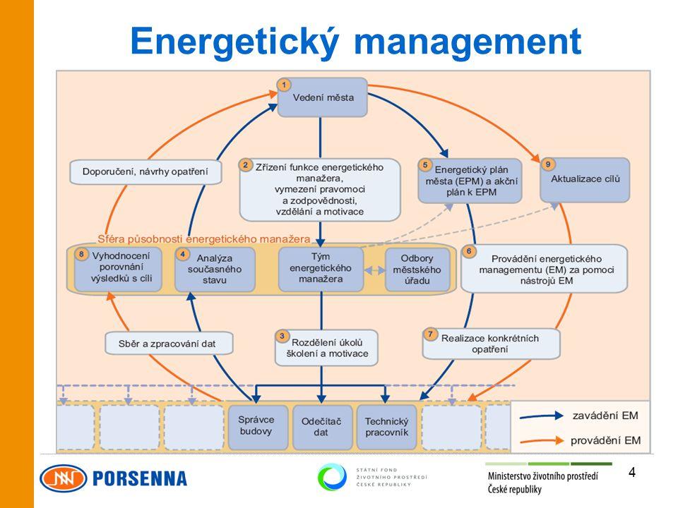 4 Energetický management □