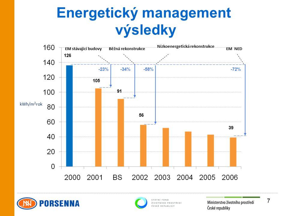 výsledky 7 kWh/m 2 rok -34%-58%-72% 105 126 91 56 39 -23% EM stávající budovyBěžná rekonstrukceEM NED Nízkoenergetická rekonstrukce
