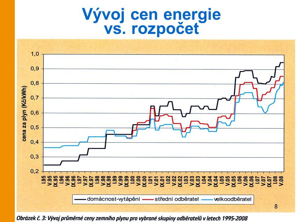 Vývoj cen energie vs. rozpočet 8