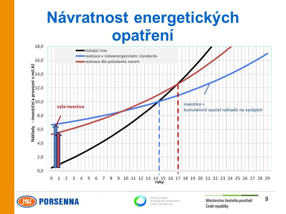 Návratnost energetických opatření 9