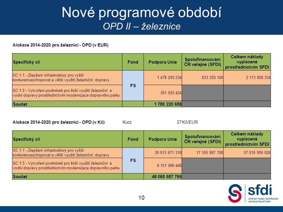 Nové programové období OPD II – železnice 10 Alokace 2014-2020 pro železnici - OPD (v EUR) Specifický cílFondPodpora Unie Spolufinancování ČR veřejné