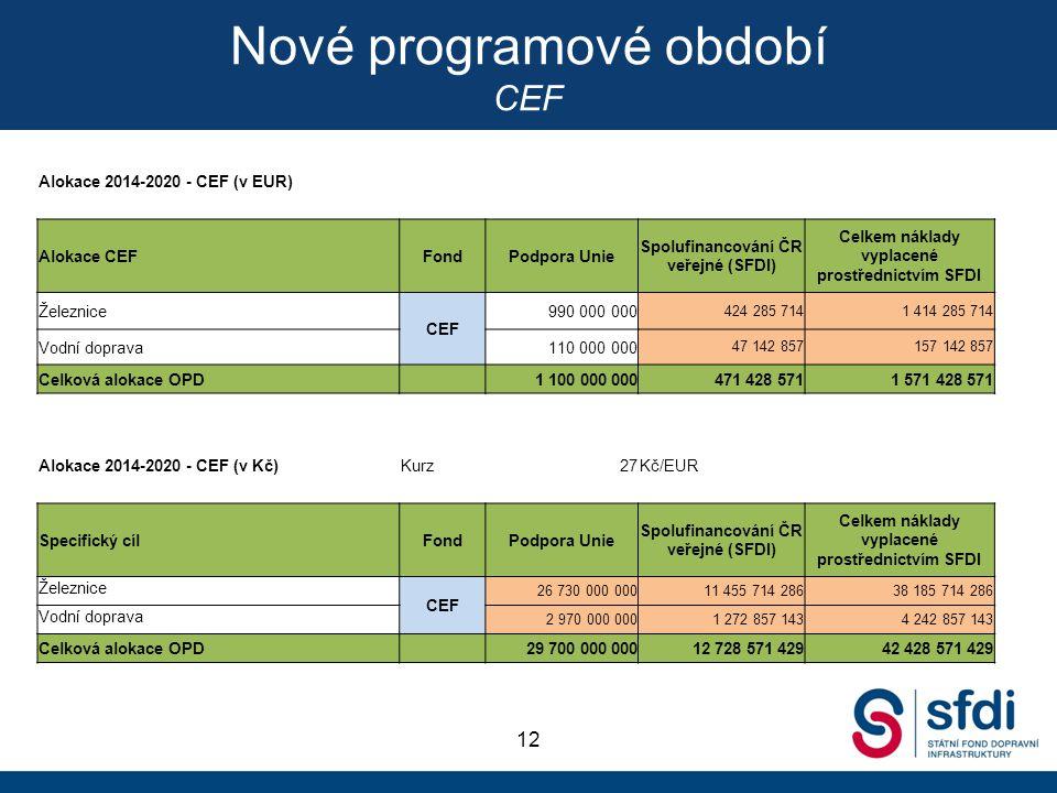 Nové programové období CEF 12 Alokace 2014-2020 - CEF (v EUR) Alokace CEFFondPodpora Unie Spolufinancování ČR veřejné (SFDI) Celkem náklady vyplacené