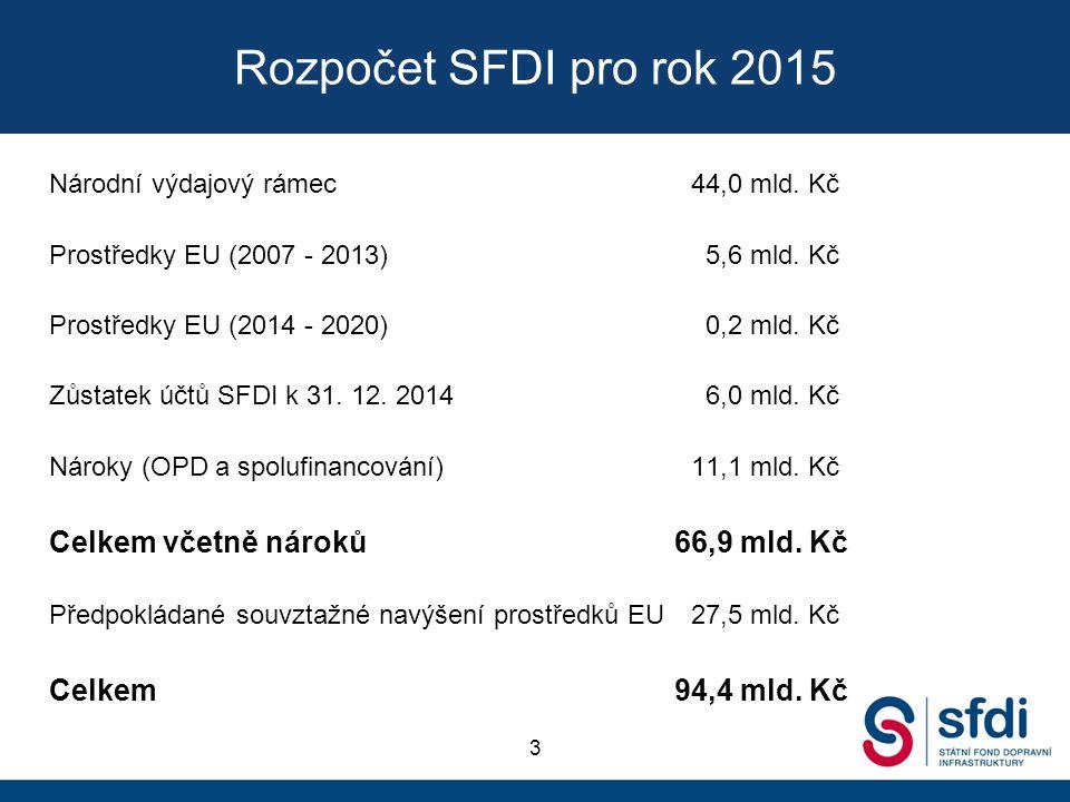 Rozpočet SFDI pro rok 2015 Národní výdajový rámec44,0 mld. Kč Prostředky EU (2007 - 2013) 5,6 mld. Kč Prostředky EU (2014 - 2020) 0,2 mld. Kč Zůstatek