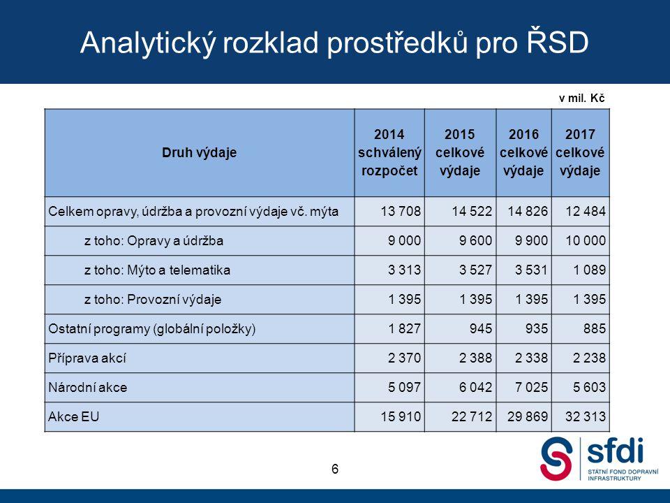 Analytický rozklad prostředků pro ŘSD 6 Druh výdaje 2014 schválený rozpočet 2015 celkové výdaje 2016 celkové výdaje 2017 celkové výdaje Celkem opravy,