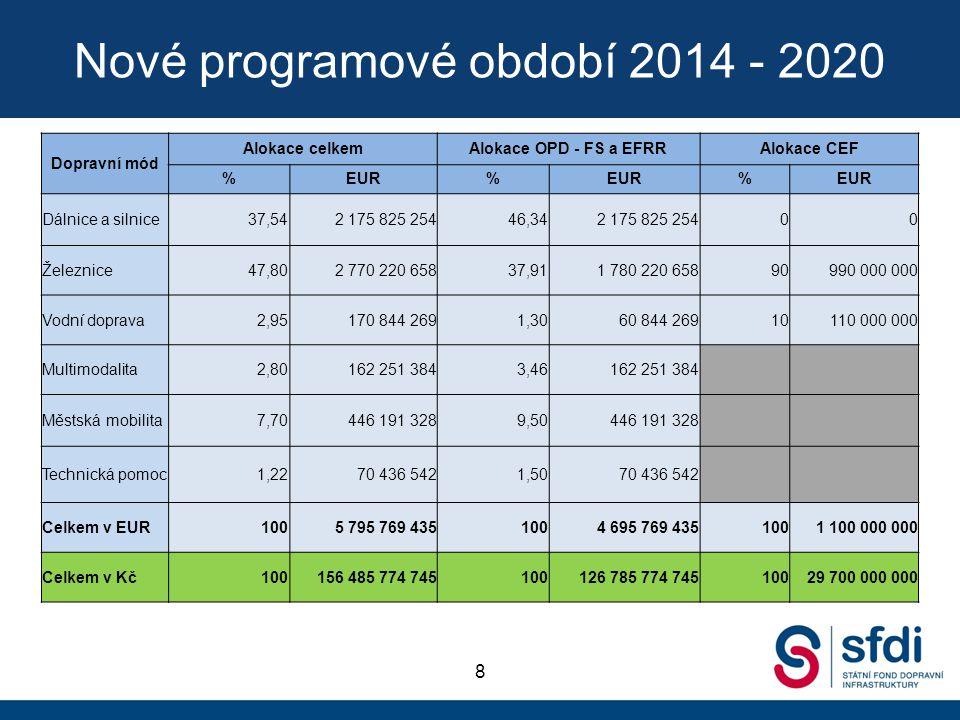 Nové programové období 2014 - 2020 8 Dopravní mód Alokace celkemAlokace OPD - FS a EFRRAlokace CEF %EUR% % Dálnice a silnice37,542 175 825 25446,342 1