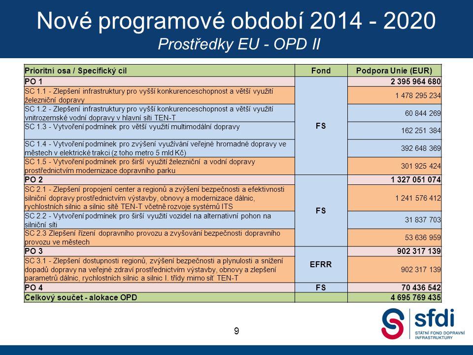 Nové programové období 2014 - 2020 Prostředky EU - OPD II 9 Prioritní osa / Specifický cílFondPodpora Unie (EUR) PO 1 FS 2 395 964 680 SC 1.1 - Zlepše