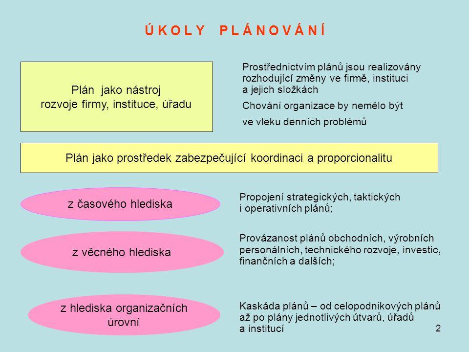 """3 ÚKOLY PLÁNU V PODNIKU účelnost a efektivnost provádění aktivit podniku ke splnění určených cílů Plán v potřebné úrovni podrobností vymezuje všechny činnosti, které musí být splněny v určeném časovém období; Plán stanovuje racionální začlenění všech plánovaných činností do logického a časového rámce """"ideálního postupu k vymezeným cílům podniku."""
