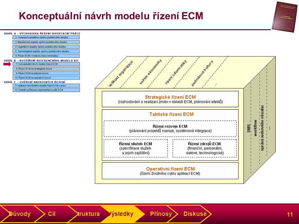 11 Konceptuální návrh modelu řízení ECM Struktura Výsledky Přínosy Diskuse Důvody Cíl