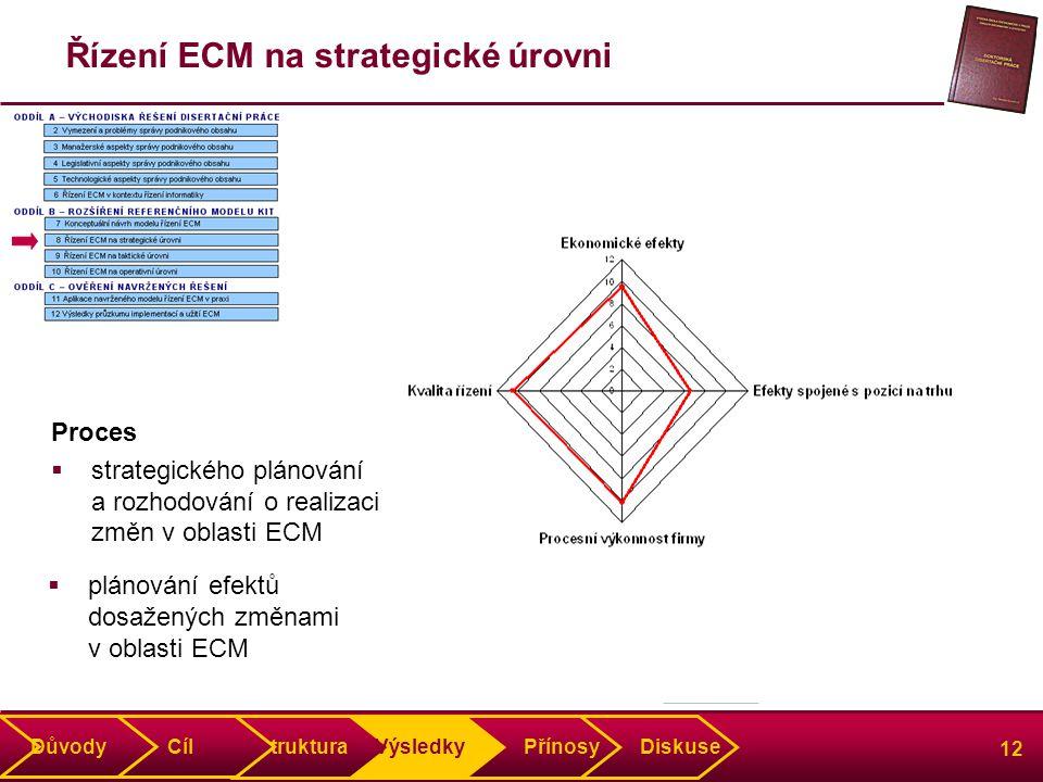 12 Řízení ECM na strategické úrovni Proces  strategického plánování a rozhodování o realizaci změn v oblasti ECM Struktura Výsledky Přínosy Diskuse Důvody Cíl  plánování efektů dosažených změnami v oblasti ECM