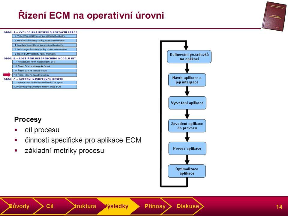 14 Řízení ECM na operativní úrovni Procesy  cíl procesu  činnosti specifické pro aplikace ECM  základní metriky procesu Struktura Výsledky Přínosy Diskuse Důvody Cíl