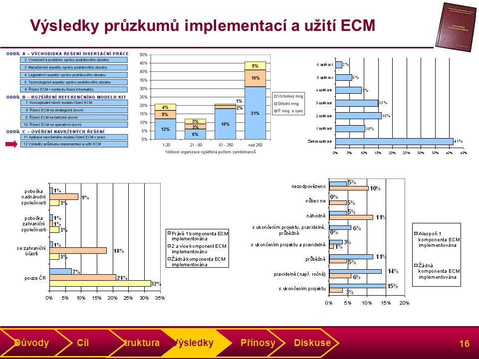 16 Výsledky průzkumů implementací a užití ECM Struktura Výsledky Přínosy Diskuse Důvody Cíl