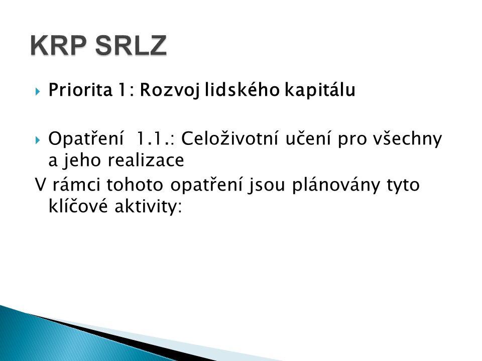  Priorita 1: Rozvoj lidského kapitálu  Opatření 1.1.: Celoživotní učení pro všechny a jeho realizace V rámci tohoto opatření jsou plánovány tyto klíčové aktivity: KRP SRLZ