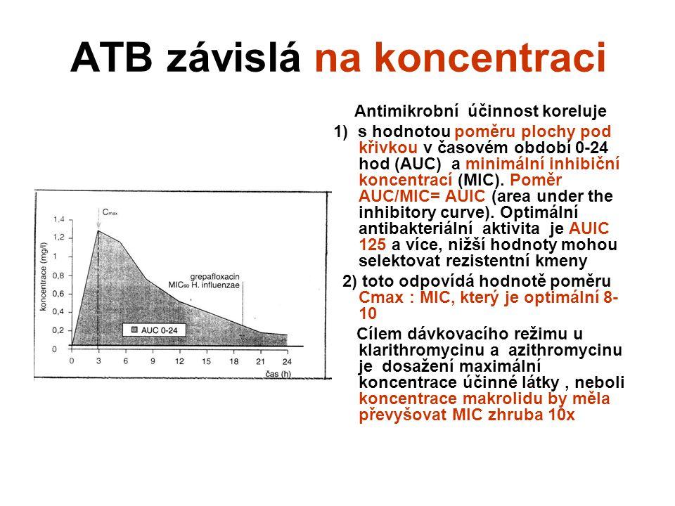 ATB závislá na koncentraci Antimikrobní účinnost koreluje 1) s hodnotou poměru plochy pod křivkou v časovém období 0-24 hod (AUC) a minimální inhibiční koncentrací (MIC).