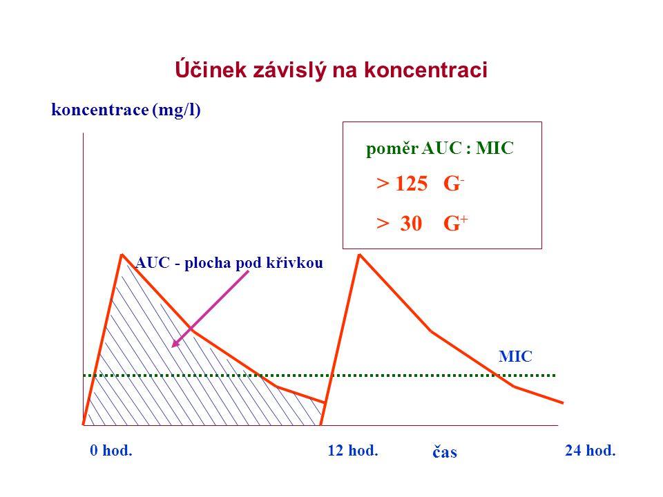 Účinek závislý na koncentraci čas koncentrace (mg/l) MIC 0 hod.24 hod. poměr AUC : MIC 12 hod. > 125G - > 30G + AUC - plocha pod křivkou