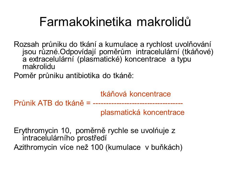PK/PD parametery makrolidů Starší typy (erythromycin, roxithromycin) jsou ATB závislá na čase (terapeutické koncentrace u erythromycinu a roxithromycinu by se neměly dlouhodobě pohybovat pod hodnotami MIC pro daného mikroba) Novější typy klarithromycin, azithromycin jsou ATB závislá na koncetraci