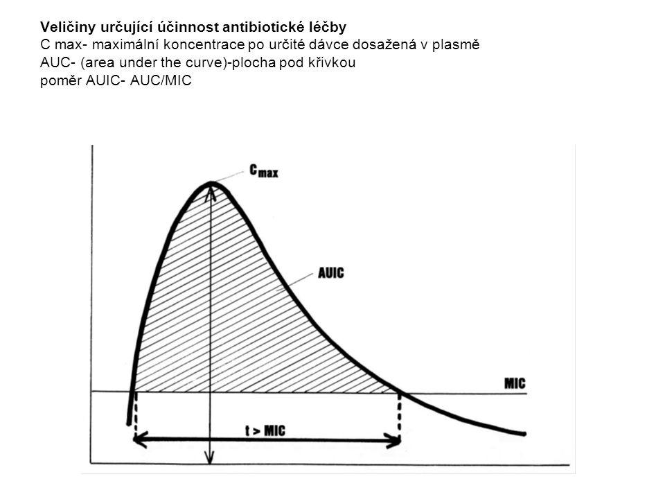 Veličiny určující účinnost antibiotické léčby C max- maximální koncentrace po určité dávce dosažená v plasmě AUC- (area under the curve)-plocha pod křivkou poměr AUIC- AUC/MIC