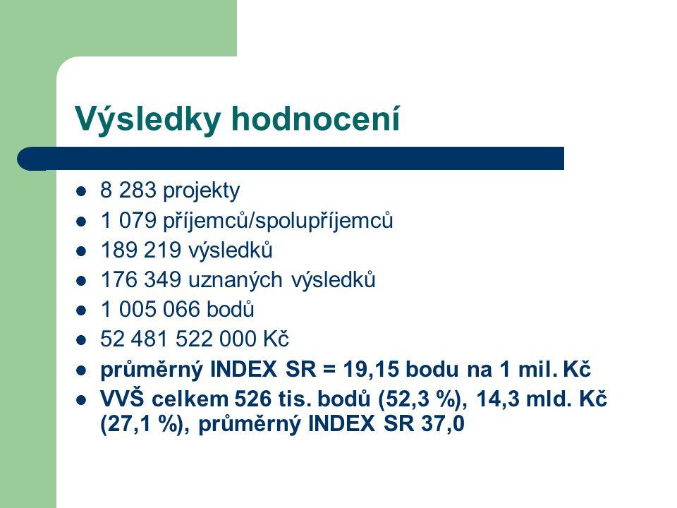 Výsledky hodnocení 8 283 projekty 1 079 příjemců/spolupříjemců 189 219 výsledků 176 349 uznaných výsledků 1 005 066 bodů 52 481 522 000 Kč průměrný INDEX SR = 19,15 bodu na 1 mil.
