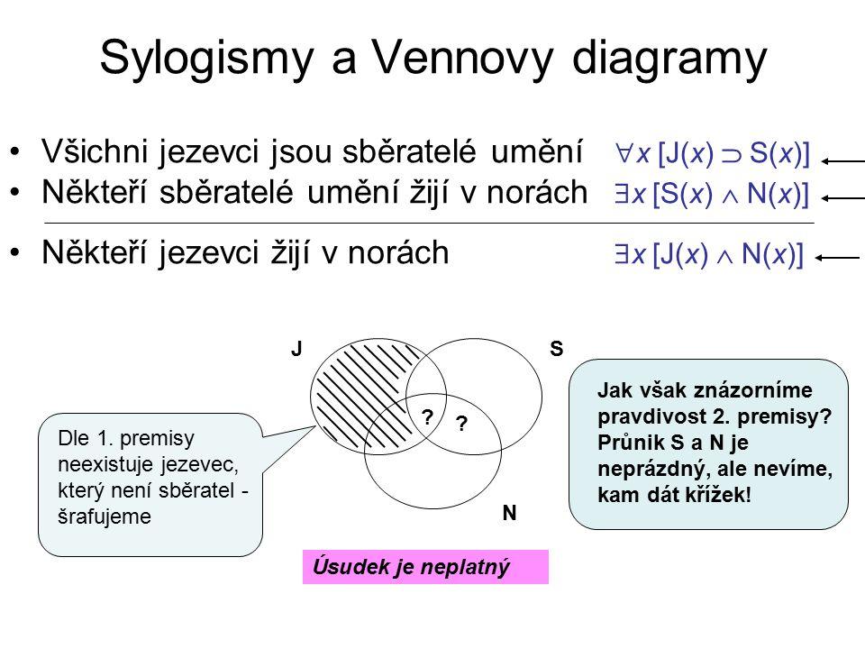 Sylogismy a Vennovy diagramy Všichni jezevci jsou sběratelé umění  x [J(x)  S(x)] Někteří sběratelé umění žijí v norách  x [S(x)  N(x)] Někteří je