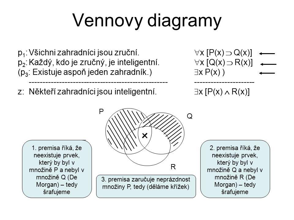 Vennovy diagramy p 1 :Všichni zahradníci jsou zruční.  x [P(x)  Q(x)] p 2 :Každý, kdo je zručný, je inteligentní.  x [Q(x)  R(x)] (p 3 : Existuje
