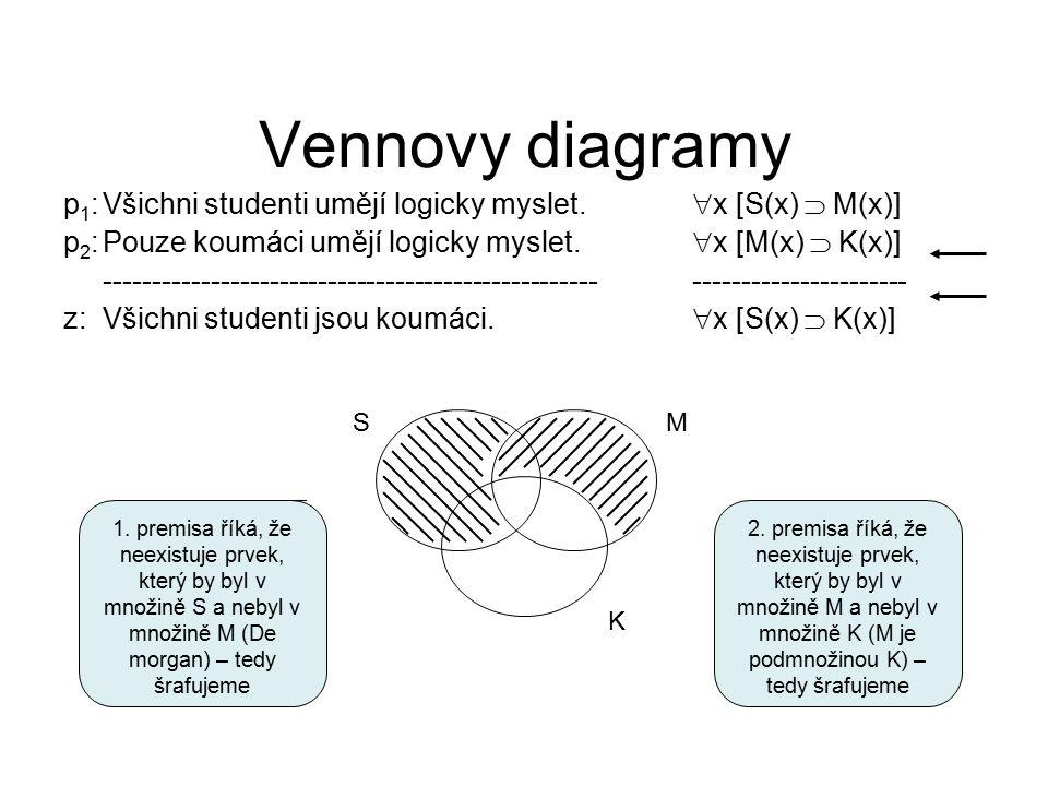 Vennovy diagramy p 1 :Všichni studenti umějí logicky myslet.  x [S(x)  M(x)] p 2 :Pouze koumáci umějí logicky myslet.  x [M(x)  K(x)] ------------