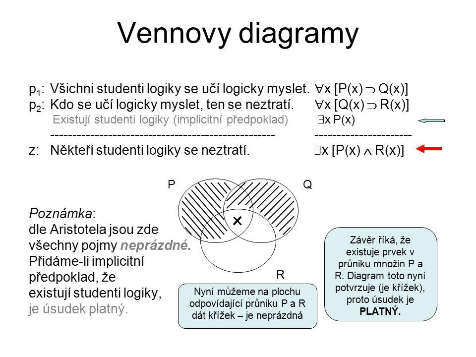 Vennovy diagramy p 1 : Všichni studenti logiky se učí logicky myslet.  x [P(x)  Q(x)] p 2 : Kdo se učí logicky myslet, ten se neztratí.  x [Q(x) 