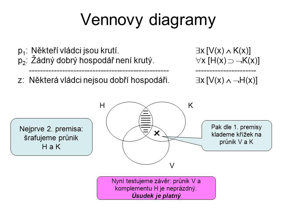 Vennovy diagramy p 1 : Někteří vládci jsou krutí.  x [V(x)  K(x)] p 2 : Žádný dobrý hospodář není krutý.  x [H(x)   K(x)] -----------------------