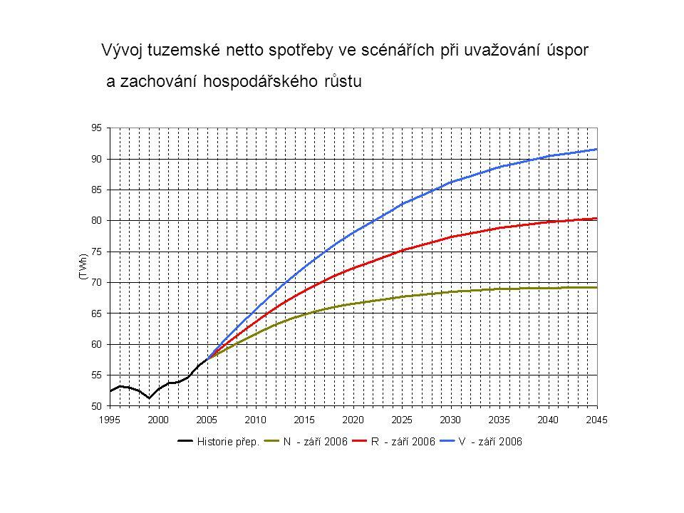 Vývoj tuzemské netto spotřeby ve scénářích při uvažování úspor a zachování hospodářského růstu