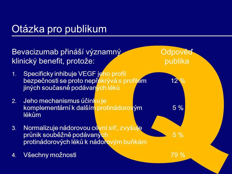 Bevacizumab přináší významný klinický benefit, protože: 1.
