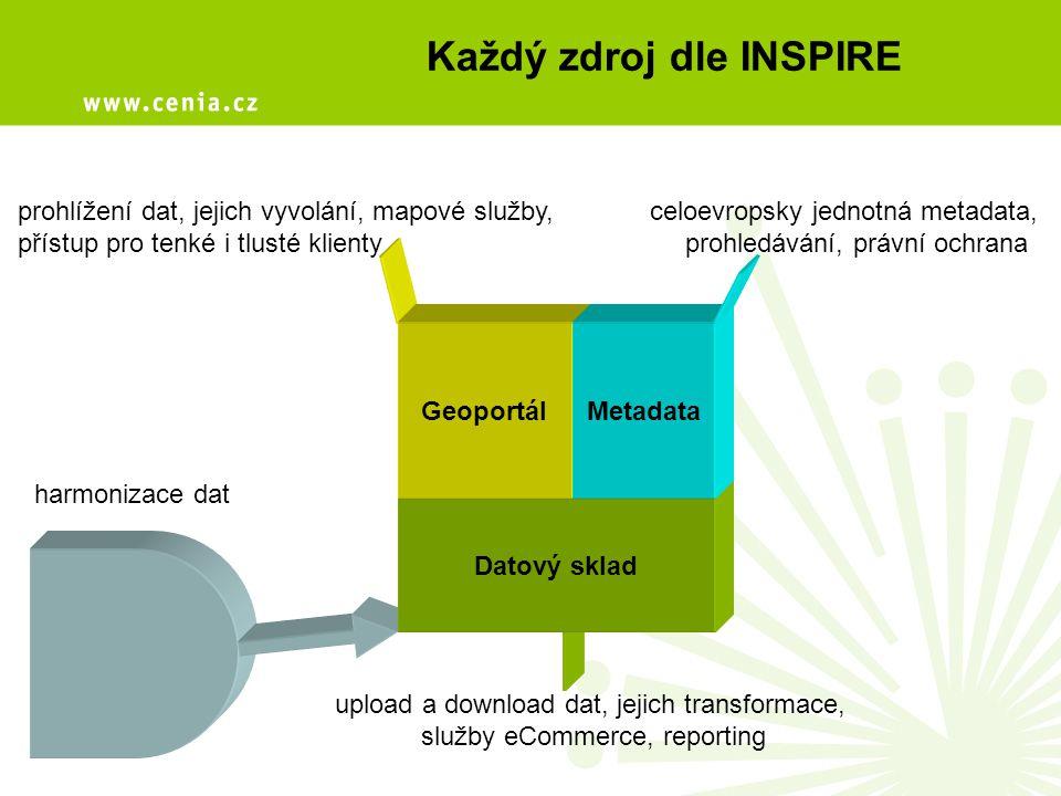 Každý zdroj dle INSPIRE Datový sklad prohlížení dat, jejich vyvolání, mapové služby, přístup pro tenké i tlusté klienty celoevropsky jednotná metadata