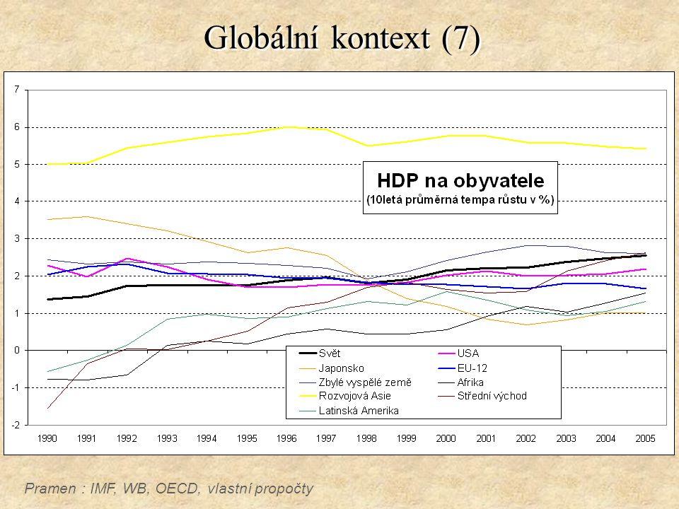 Globální kontext (7) Pramen : IMF, WB, OECD, vlastní propočty