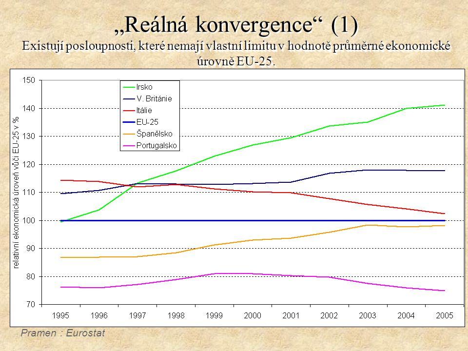 Existují posloupnosti, které nemají vlastní limitu v hodnotě průměrné ekonomické úrovně EU-25.