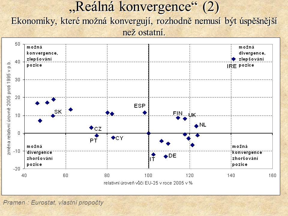 """""""Reálná konvergence"""" (2) Ekonomiky, které možná konvergují, rozhodně nemusí být úspěšnější než ostatní. Pramen : Eurostat, vlastní propočty"""