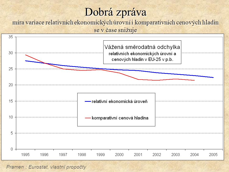 Dobrá zpráva míra variace relativních ekonomických úrovní i komparativních cenových hladin se v čase snižuje Pramen : Eurostat, vlastní propočty