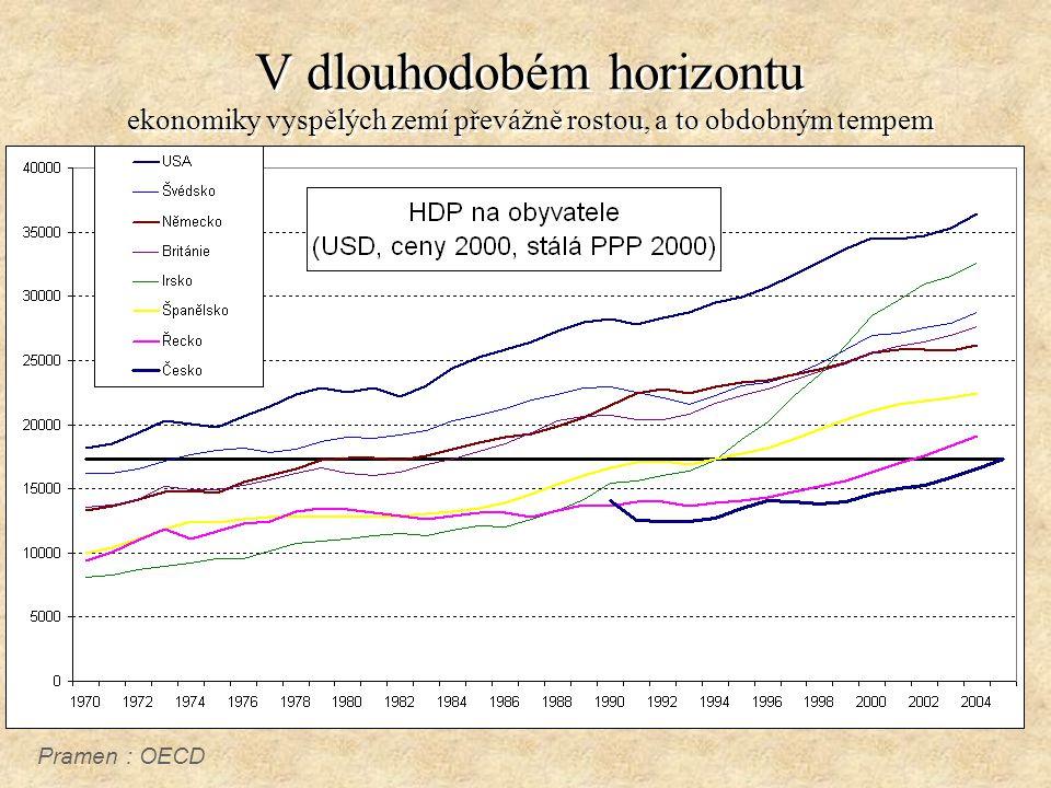 V dlouhodobém horizontu ekonomiky vyspělých zemí převážně rostou, a to obdobným tempem Pramen : OECD