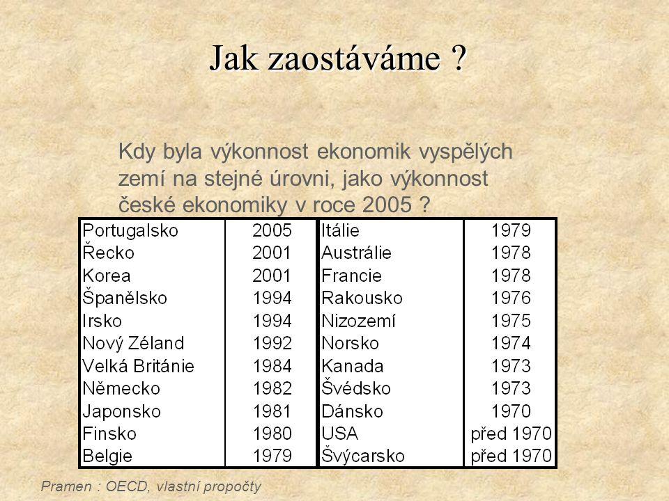 Jak zaostáváme ? Kdy byla výkonnost ekonomik vyspělých zemí na stejné úrovni, jako výkonnost české ekonomiky v roce 2005 ? Pramen : OECD, vlastní prop